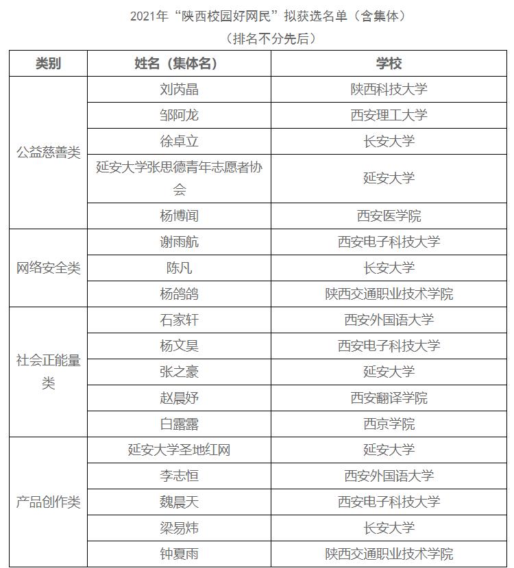 "<b>关于2021年""陕西校园好网民""评选结果的公示</b>"